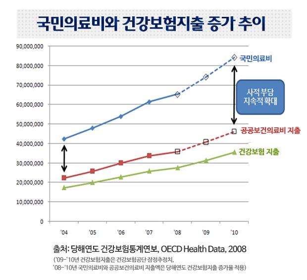국민의료비와 건강보험지출 증가추이