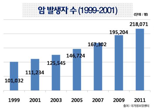 암발생자수(1999~2001)