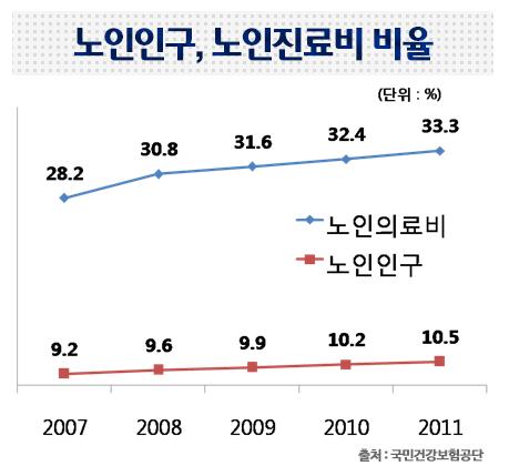 노인인구, 노인진료비 비율