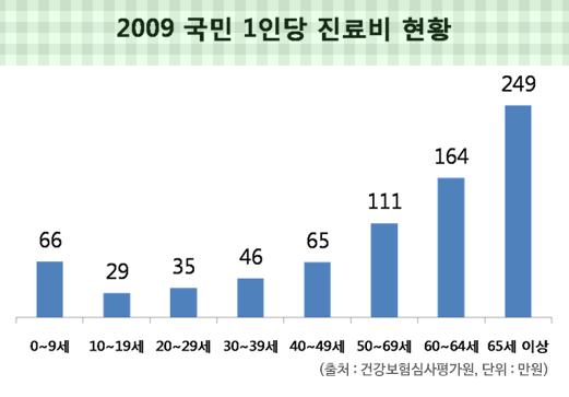 2009년 국민 1인당 진료비 현황