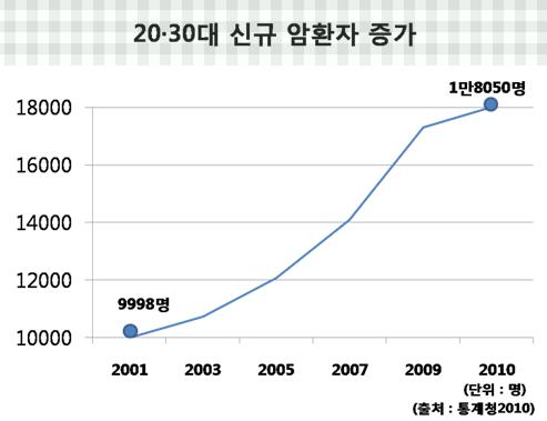 20, 30대 신규 암환자 증가