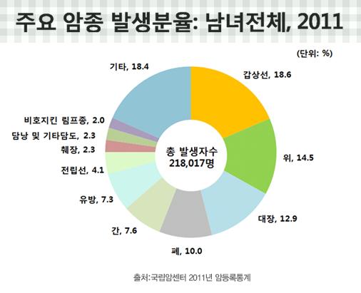 주요 암종 발생분율:남녀전체, 2011년