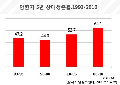 암환자 5년 상대생존율, 1993-2010