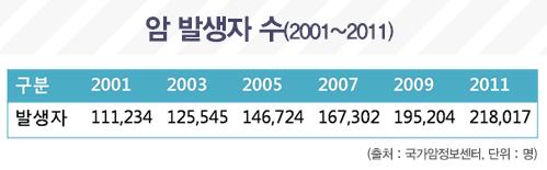 암 발생자 수(2001~2011)