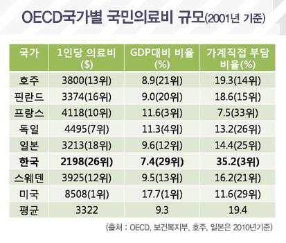 OECD국가별 국민의료비 규모(2001년 기준)