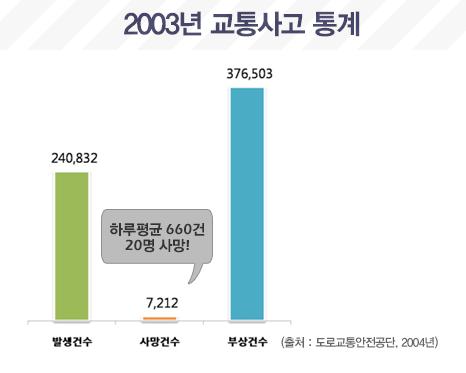 2003년 교통사고 통계