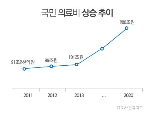 국민 의료비 상승 추이